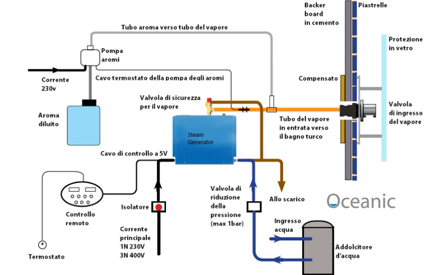 Generatore Di Vapore Oceanic Da 6kW Per Bagno Turco Casalingo