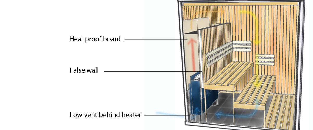 12kW Oceanic Behind Bench Sauna Heater